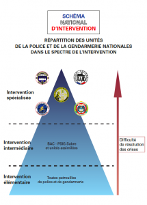 Schéma National d'Intervention